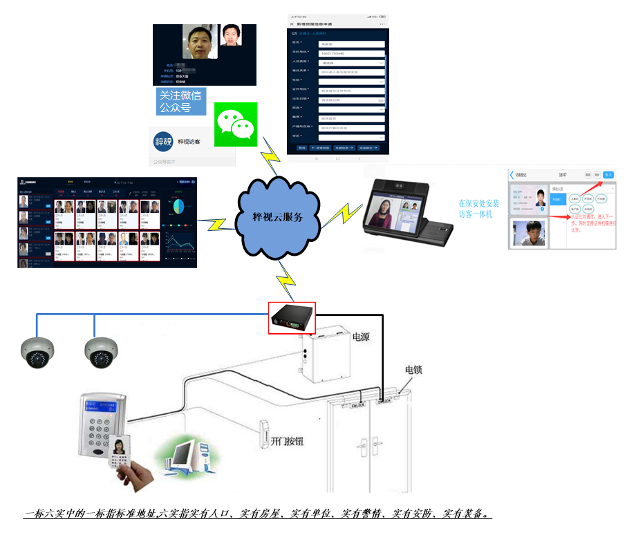公租房人脸识别实名制管理系统解决方案(图1)