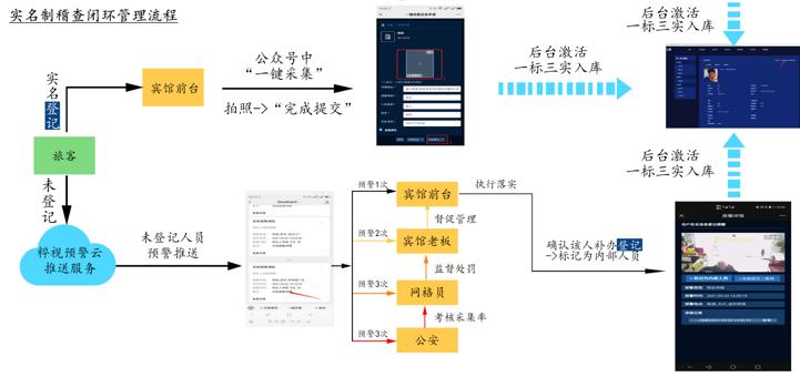 實名制輔助稽查系統現場參觀學習(圖1)
